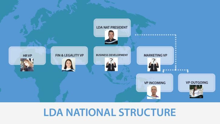 LDA structure